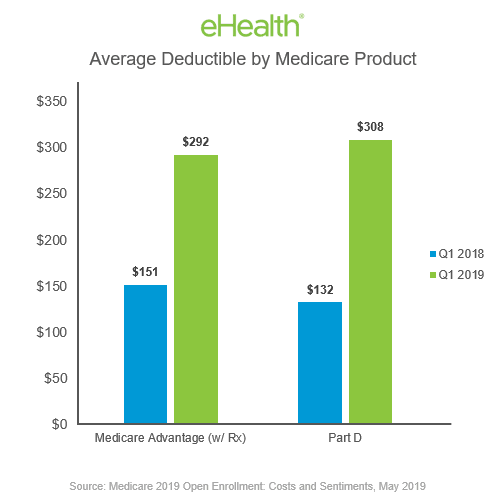 Average Deductible by Medicare Product