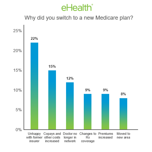Reasons for Switching Medicare Plans